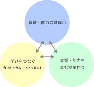 研究主題を実現するための3つの柱の図